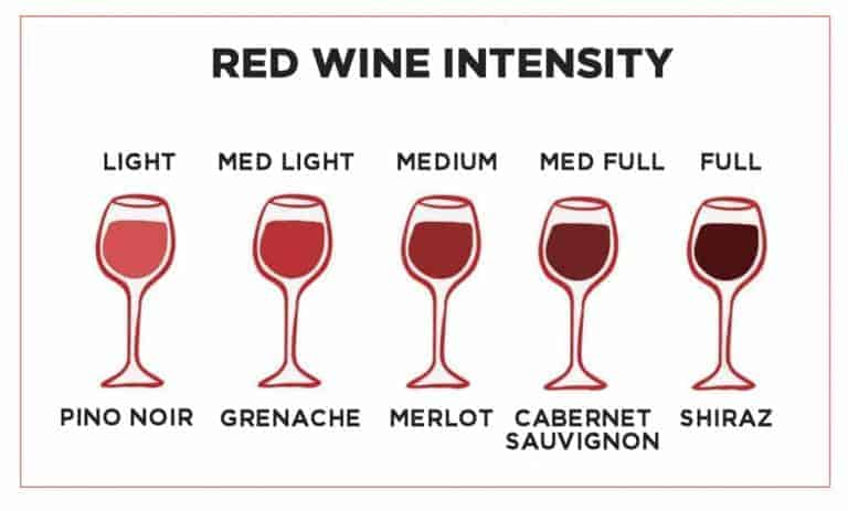 Red Wine Intensity Chart