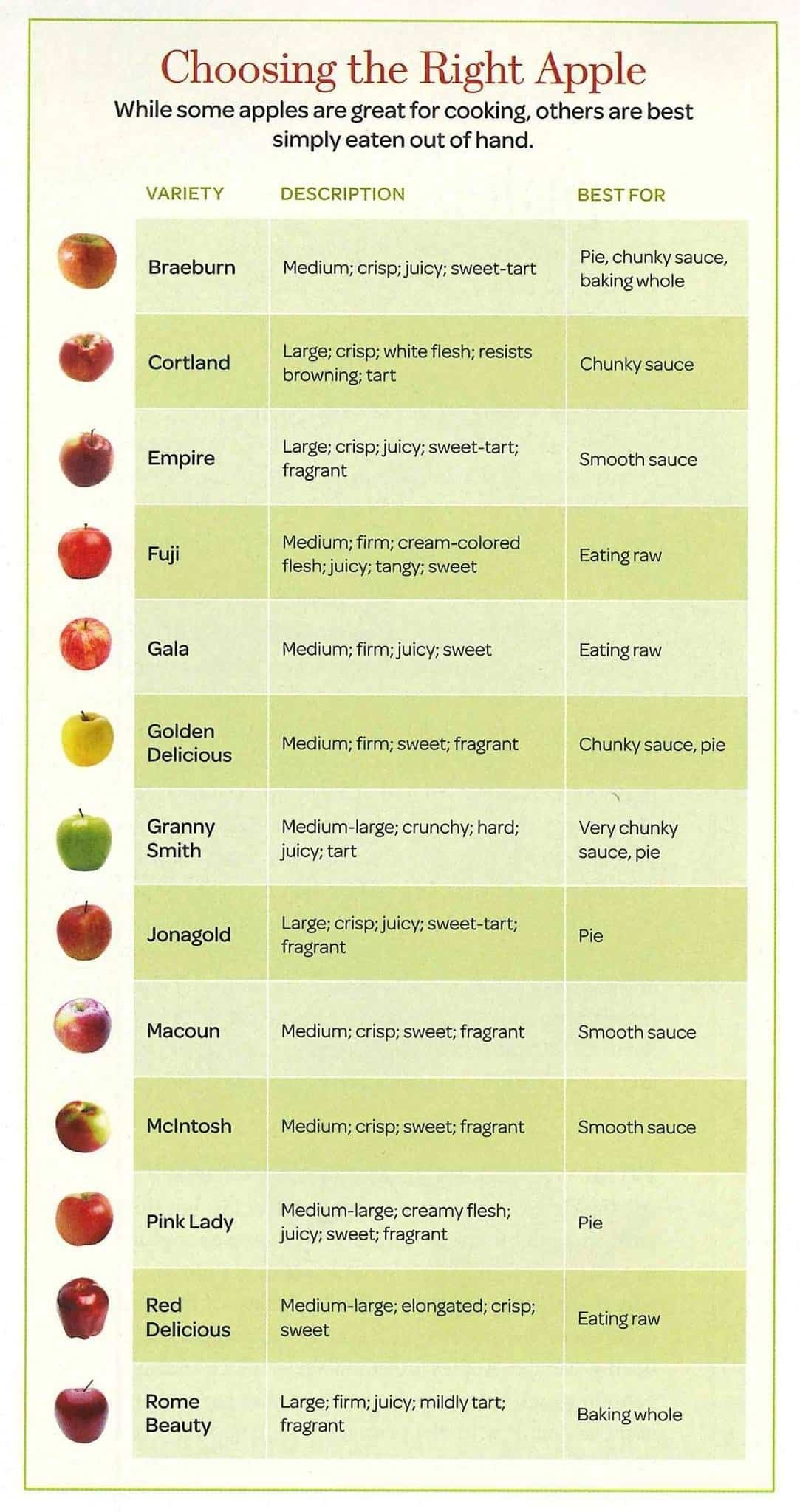choosing the right apples